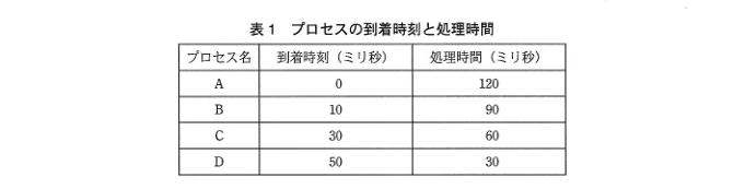 平成26年秋期 午後試験 問3-2