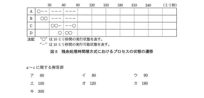 平成26年秋期 午後試験 問3-3