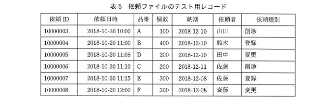 平成30年秋期 午後試験 問5-4